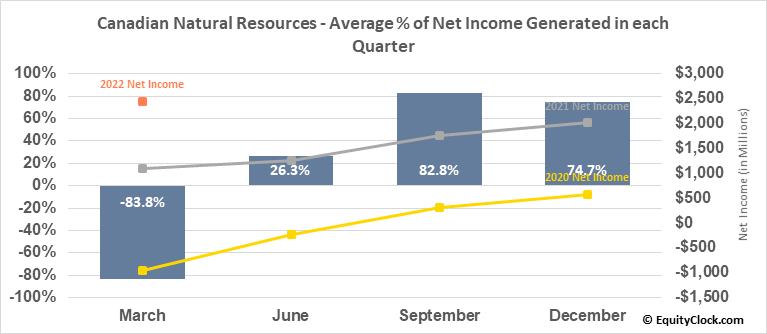 Canadian Natural Resources (NYSE:CNQ) Net Income Seasonality