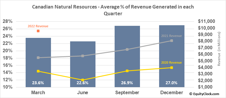 Canadian Natural Resources (NYSE:CNQ) Revenue Seasonality