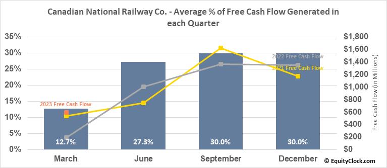 Canadian National Railway Co. (TSE:CNR.TO) Free Cash Flow Seasonality