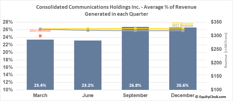 Consolidated Communications Holdings Inc. (NASD:CNSL) Revenue Seasonality
