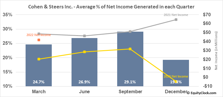 Cohen & Steers Inc. (NYSE:CNS) Net Income Seasonality