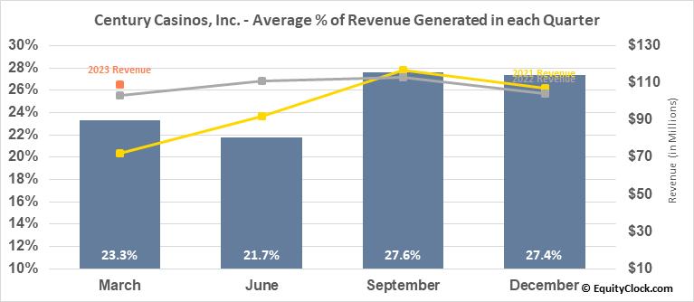 Century Casinos, Inc. (NASD:CNTY) Revenue Seasonality