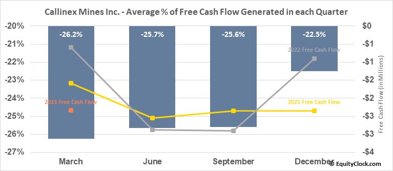 Callinex Mines Inc. (TSXV:CNX.V) Free Cash Flow Seasonality