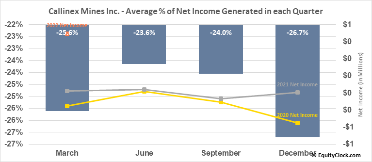 Callinex Mines Inc. (TSXV:CNX.V) Net Income Seasonality