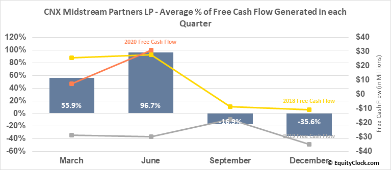 CNX Midstream Partners LP (NYSE:CNXM) Free Cash Flow Seasonality