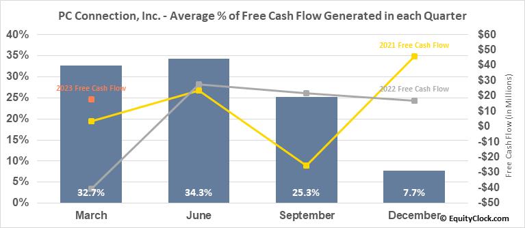 PC Connection, Inc. (NASD:CNXN) Free Cash Flow Seasonality