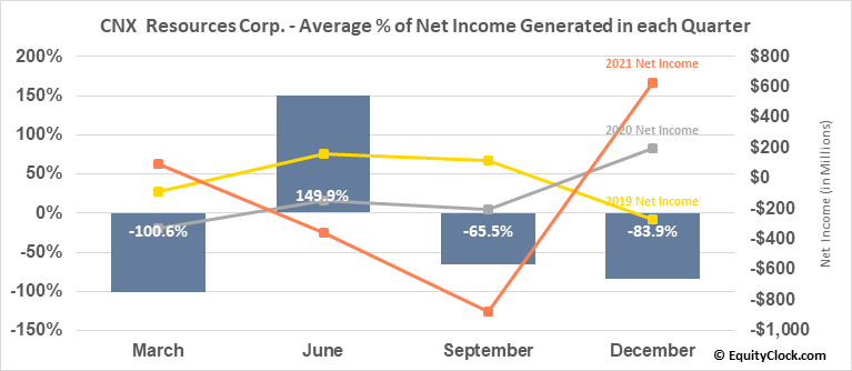 CNX  Resources Corp. (NYSE:CNX) Net Income Seasonality