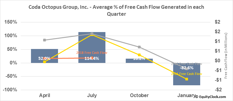 Coda Octopus Group, Inc. (NASD:CODA) Free Cash Flow Seasonality