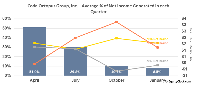 Coda Octopus Group, Inc. (NASD:CODA) Net Income Seasonality