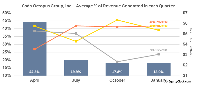 Coda Octopus Group, Inc. (NASD:CODA) Revenue Seasonality