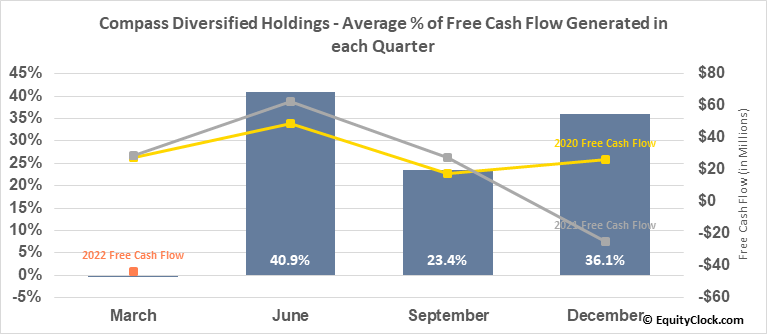 Compass Diversified Holdings (NYSE:CODI) Free Cash Flow Seasonality