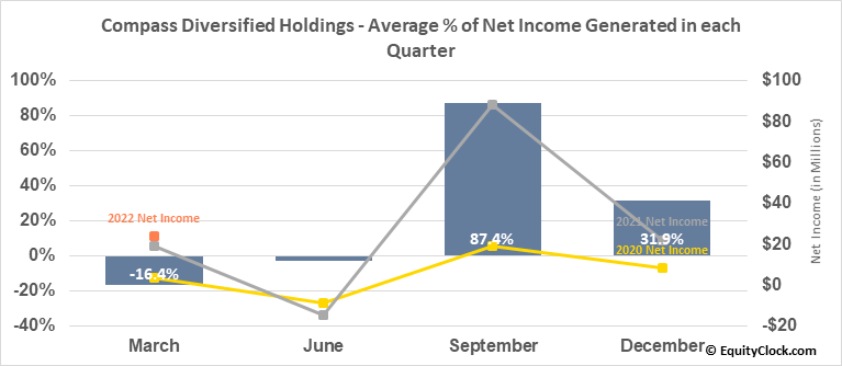 Compass Diversified Holdings (NYSE:CODI) Net Income Seasonality