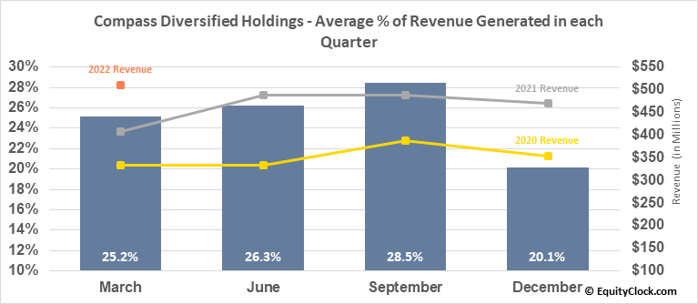 Compass Diversified Holdings (NYSE:CODI) Revenue Seasonality