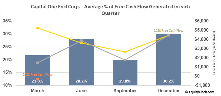 Capital One Fncl Corp. (NYSE:COF) Free Cash Flow Seasonality