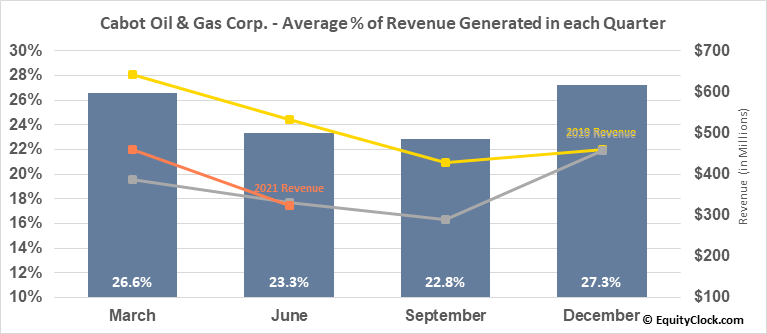 Cabot Oil & Gas Corp. (NYSE:COG) Revenue Seasonality