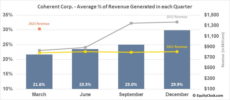 Coherent, Inc. (NASD:COHR) Revenue Seasonality