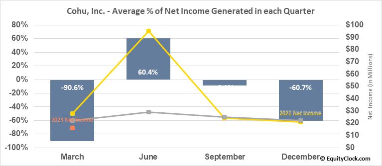 Cohu, Inc. (NASD:COHU) Net Income Seasonality