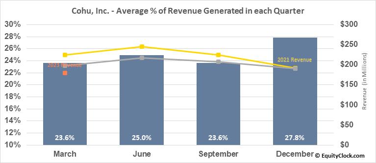 Cohu, Inc. (NASD:COHU) Revenue Seasonality