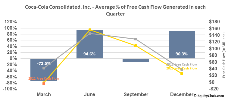 Coca-Cola Consolidated, Inc. (NASD:COKE) Free Cash Flow Seasonality