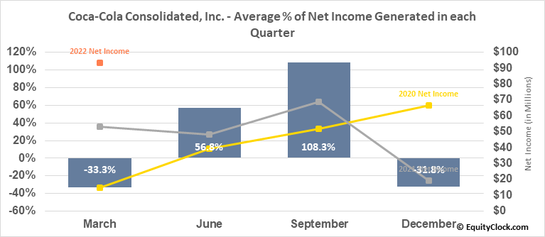 Coca-Cola Consolidated, Inc. (NASD:COKE) Net Income Seasonality