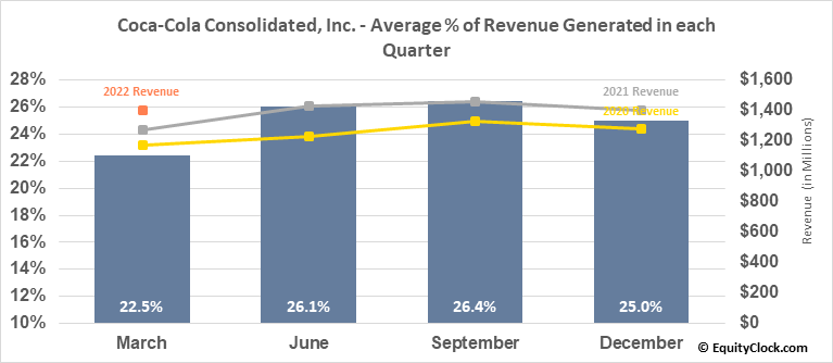 Coca-Cola Consolidated, Inc. (NASD:COKE) Revenue Seasonality