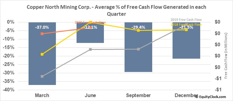 Copper North Mining Corp. (TSXV:COL.V) Free Cash Flow Seasonality