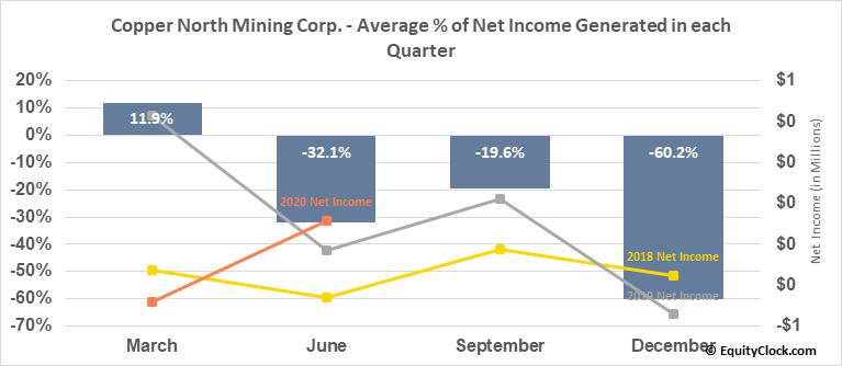 Copper North Mining Corp. (TSXV:COL.V) Net Income Seasonality