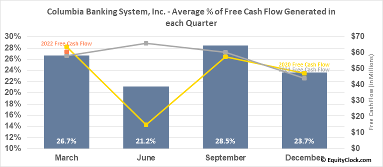 Columbia Banking System, Inc. (NASD:COLB) Free Cash Flow Seasonality