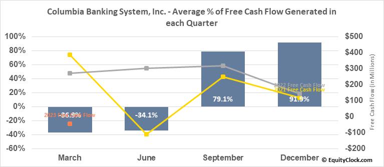 Columbia Banking System, Inc. (NASD:COLB) Free Cash Flow Seasonality