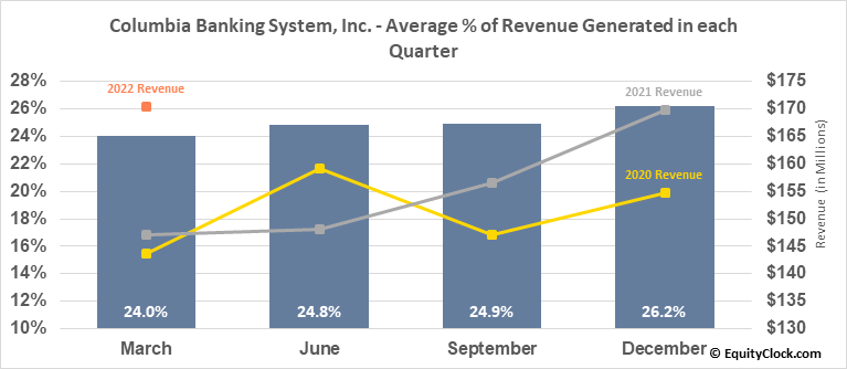 Columbia Banking System, Inc. (NASD:COLB) Revenue Seasonality
