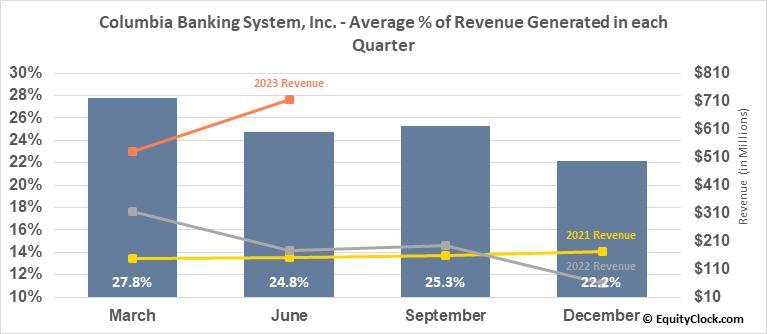 Columbia Banking System, Inc. (NASD:COLB) Revenue Seasonality