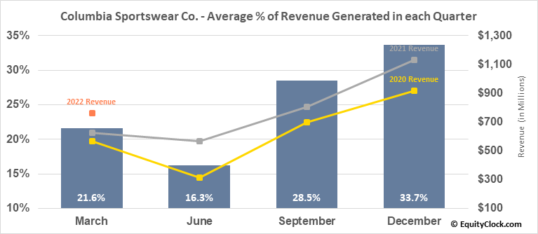 Columbia Sportswear Co. (NASD:COLM) Revenue Seasonality