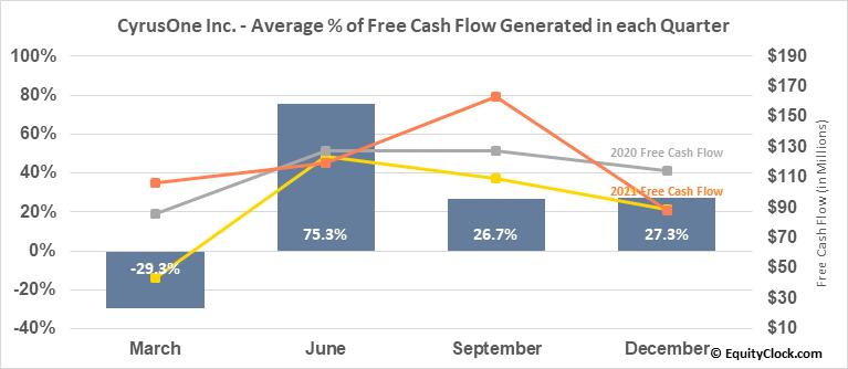CyrusOne Inc. (NASD:CONE) Free Cash Flow Seasonality