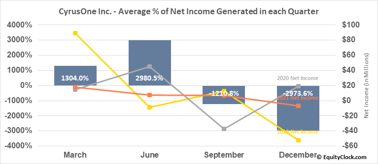 CyrusOne Inc. (NASD:CONE) Net Income Seasonality
