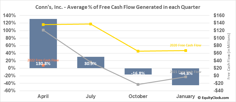 Conn's, Inc. (NASD:CONN) Free Cash Flow Seasonality