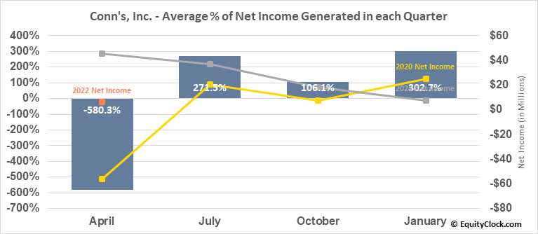 Conn's, Inc. (NASD:CONN) Net Income Seasonality