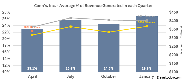Conn's, Inc. (NASD:CONN) Revenue Seasonality