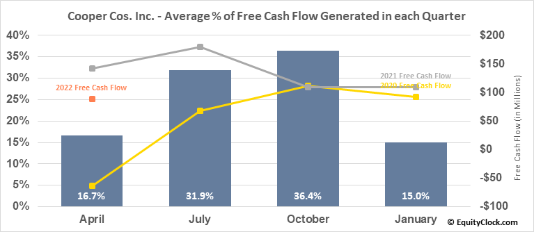 Cooper Cos. Inc. (NYSE:COO) Free Cash Flow Seasonality