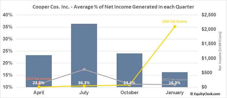 Cooper Cos. Inc. (NYSE:COO) Net Income Seasonality