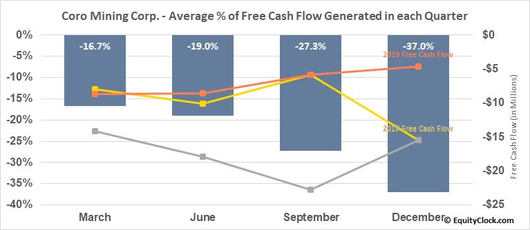 Coro Mining Corp. (TSE:COP.TO) Free Cash Flow Seasonality