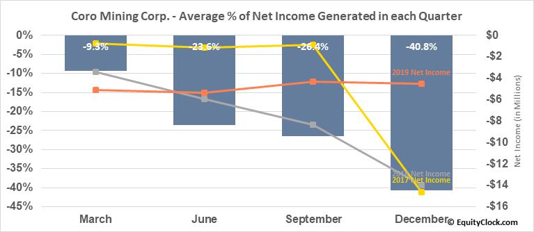 Coro Mining Corp. (TSE:COP.TO) Net Income Seasonality