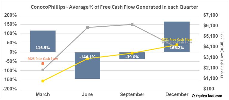 ConocoPhillips (NYSE:COP) Free Cash Flow Seasonality