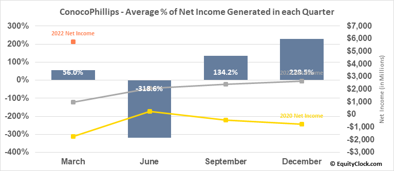 ConocoPhillips (NYSE:COP) Net Income Seasonality