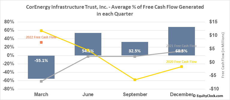CorEnergy Infrastructure Trust, Inc. (NYSE:CORR) Free Cash Flow Seasonality