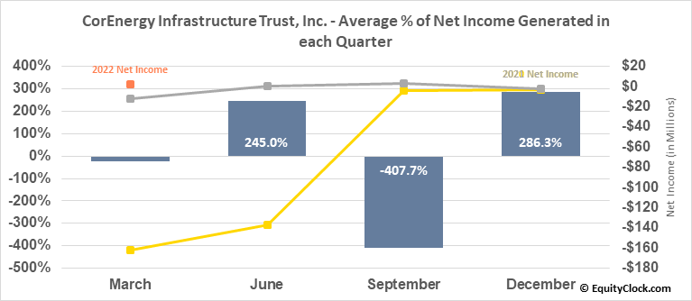 CorEnergy Infrastructure Trust, Inc. (NYSE:CORR) Net Income Seasonality