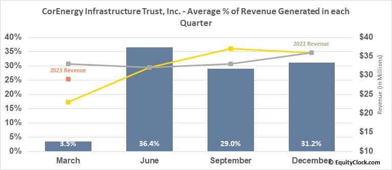CorEnergy Infrastructure Trust, Inc. (NYSE:CORR) Revenue Seasonality