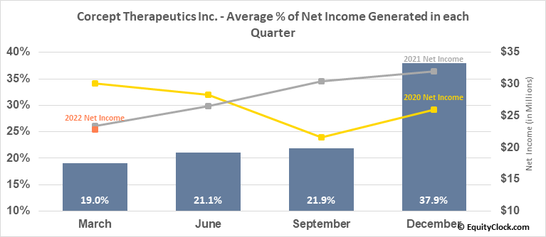 Corcept Therapeutics Inc. (NASD:CORT) Net Income Seasonality