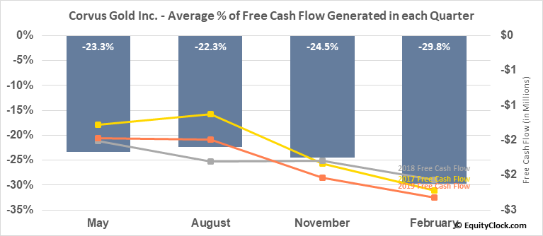 Corvus Gold Inc. (OTCMKT:CORVF) Free Cash Flow Seasonality