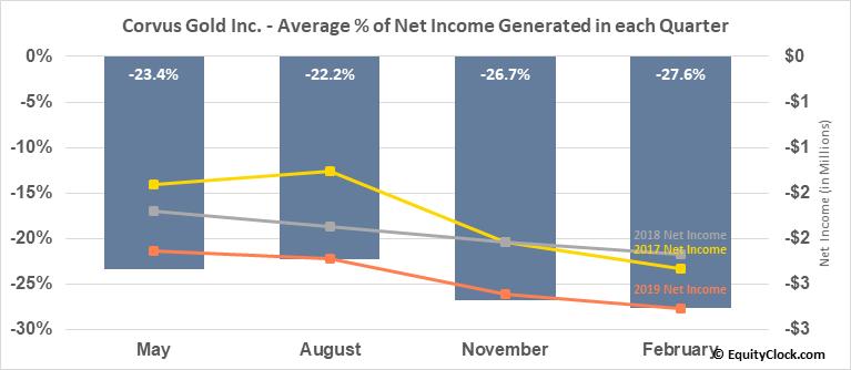 Corvus Gold Inc. (OTCMKT:CORVF) Net Income Seasonality
