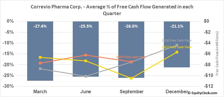 Correvio Pharma Corp. (NASD:CORV) Free Cash Flow Seasonality
